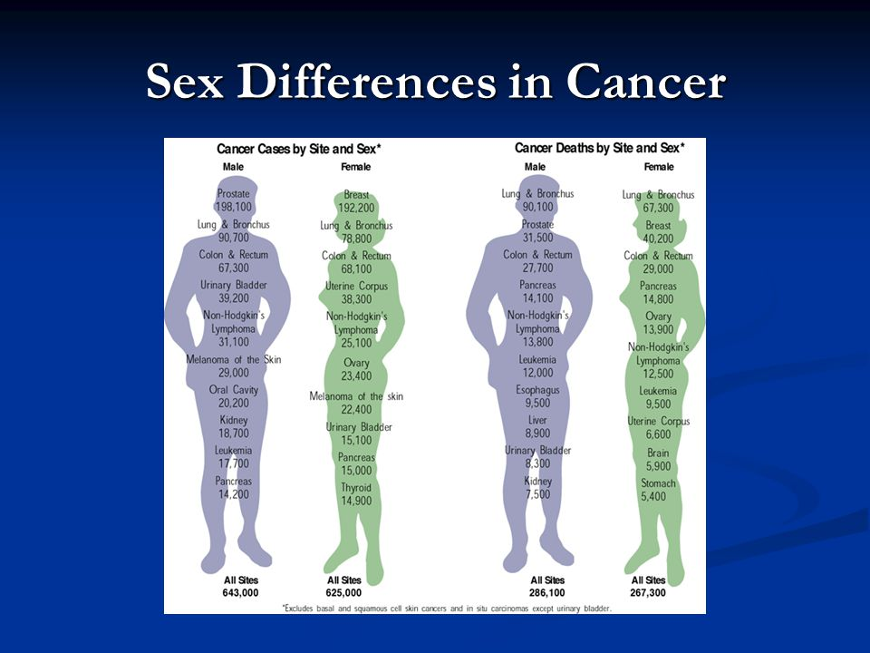 Sex Differences in Cancer