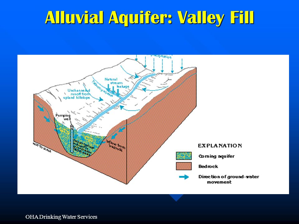 Alluvial Aquifer: Valley Fill