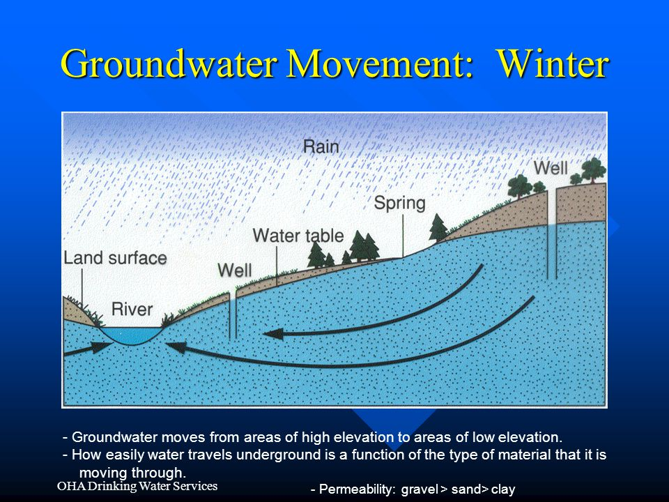 Groundwater Movement: Winter