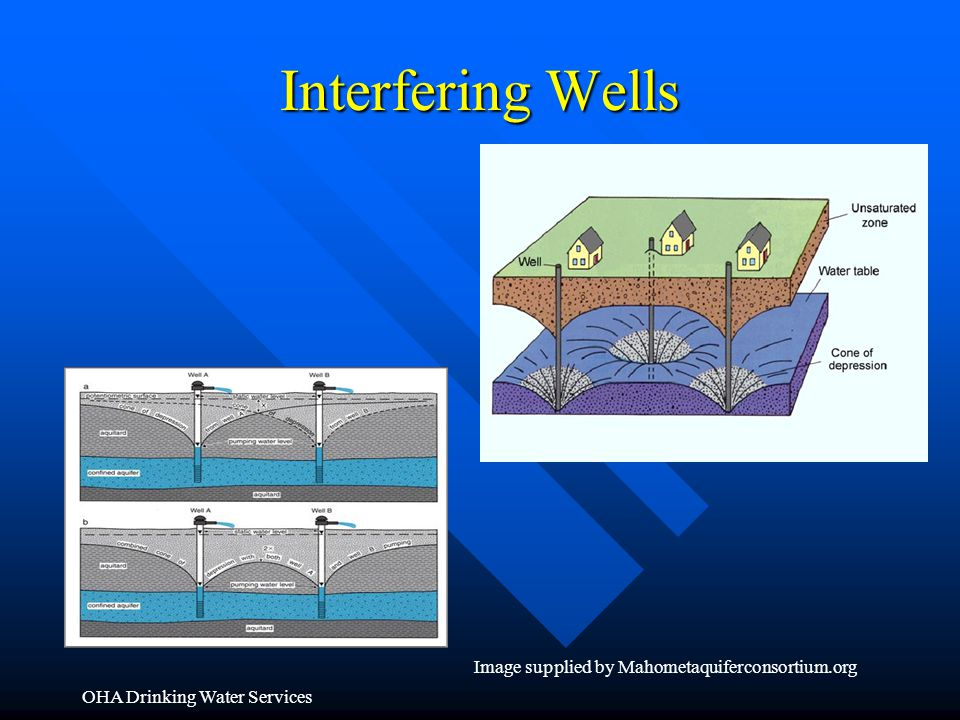 Interfering Wells Image supplied by Mahometaquiferconsortium.org