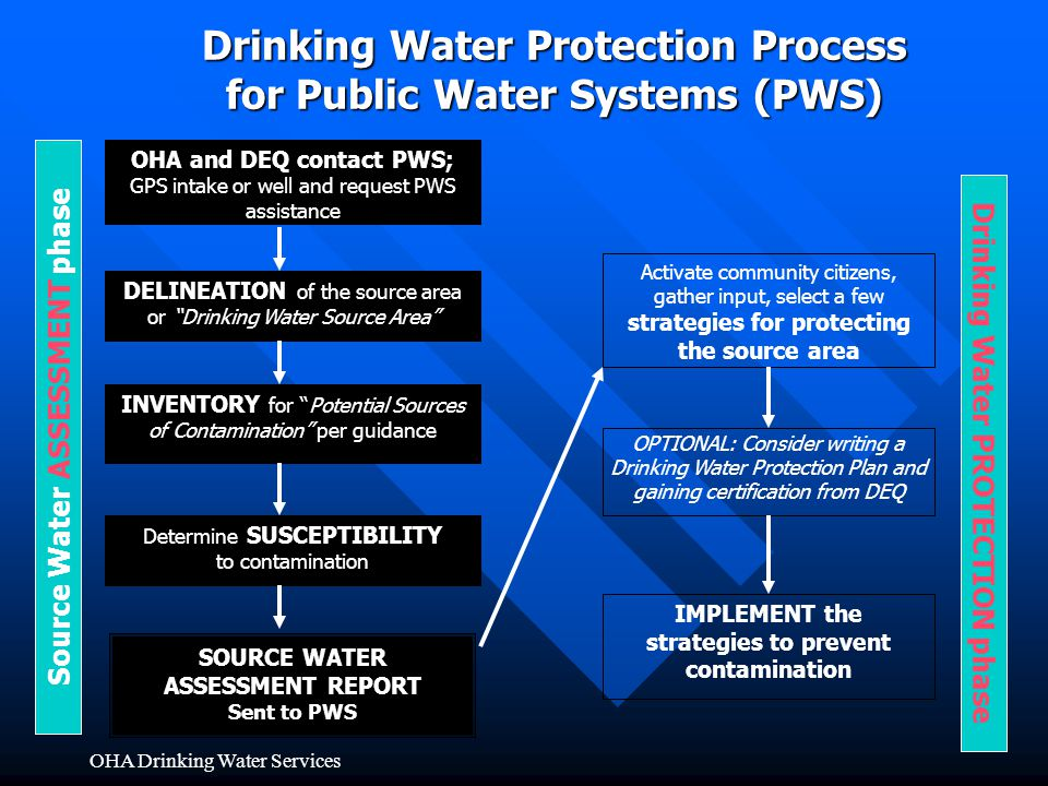Drinking Water Protection Process for Public Water Systems (PWS)