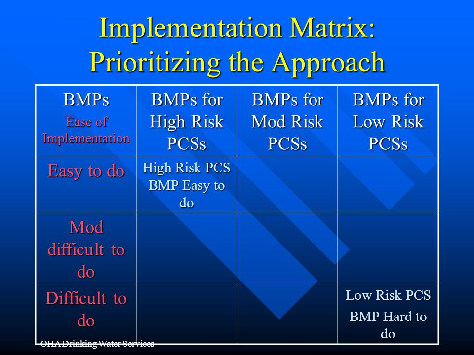 Implementation Matrix: Prioritizing the Approach