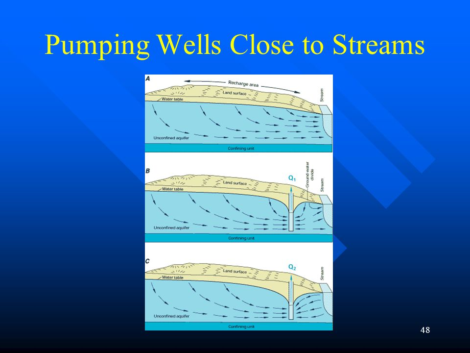 Pumping Wells Close to Streams