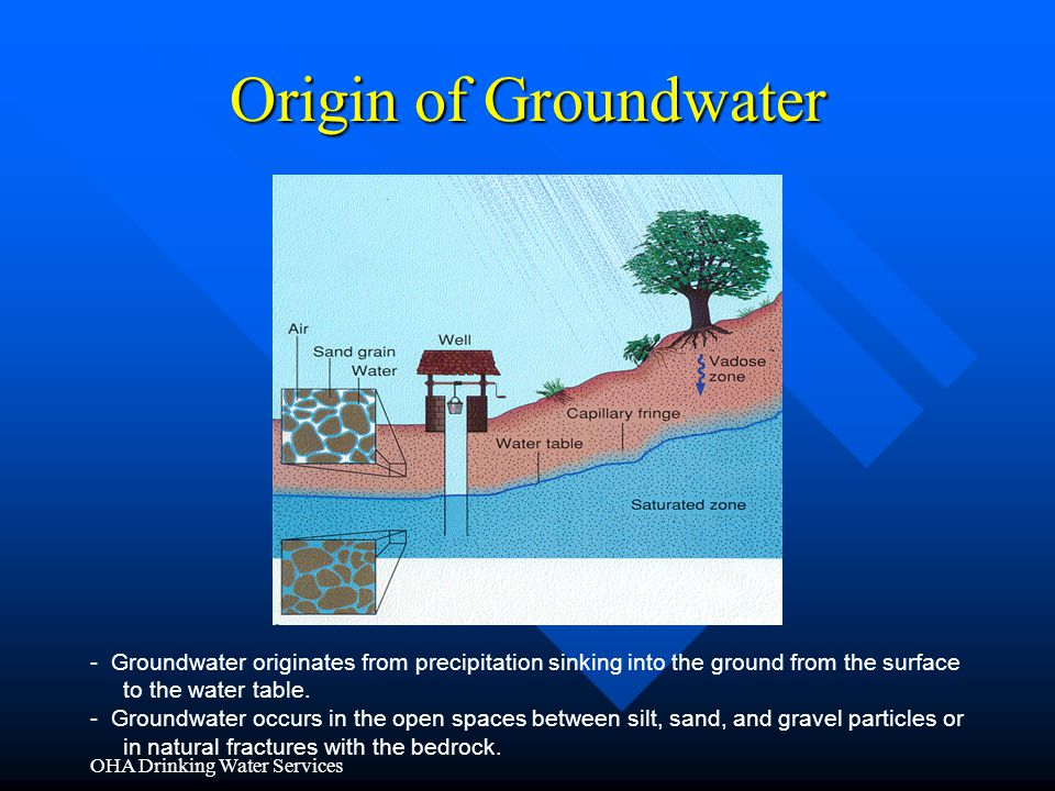 Origin of Groundwater - Groundwater originates from precipitation sinking into the ground from the surface.