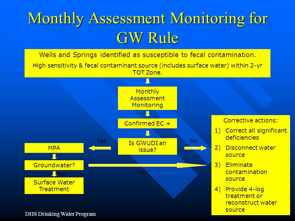 Monthly Assessment Monitoring for GW Rule