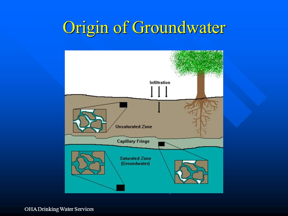Origin of Groundwater OHA Drinking Water Services