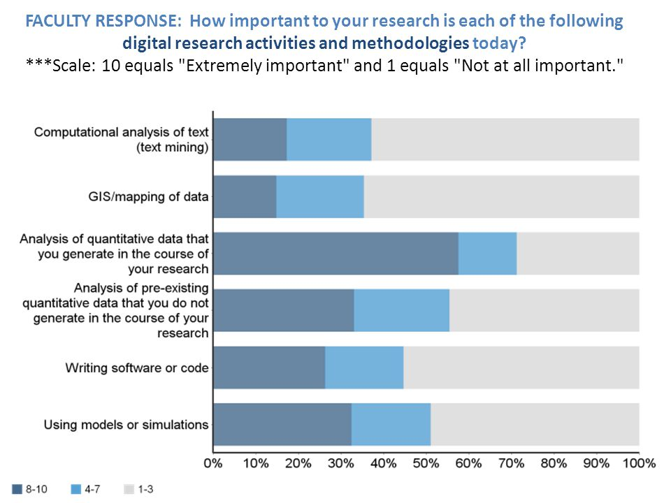 FACULTY RESPONSE: How important to your research is each of the following digital research activities and methodologies today