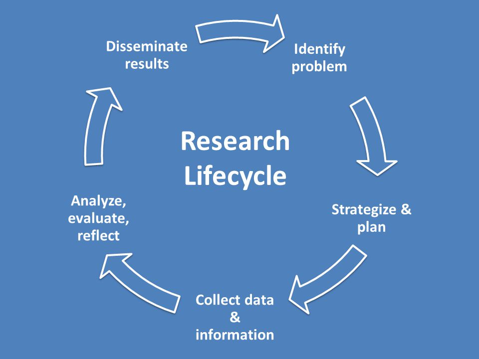 Collect data & information Analyze, evaluate, reflect