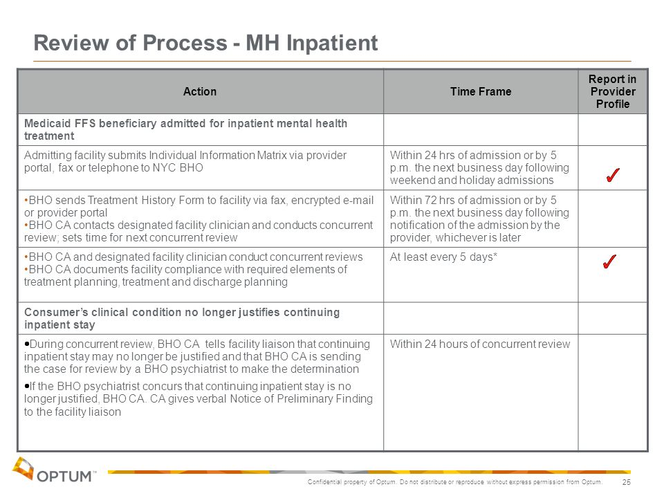 Review of Process - MH Inpatient