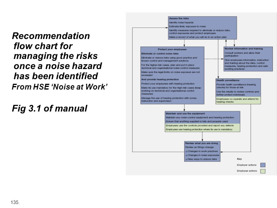Recommendation flow chart for managing the risks once a noise hazard has been identified