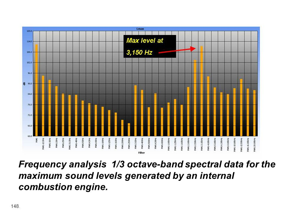 Frequency analysis 1/3 octave-band spectral data for the