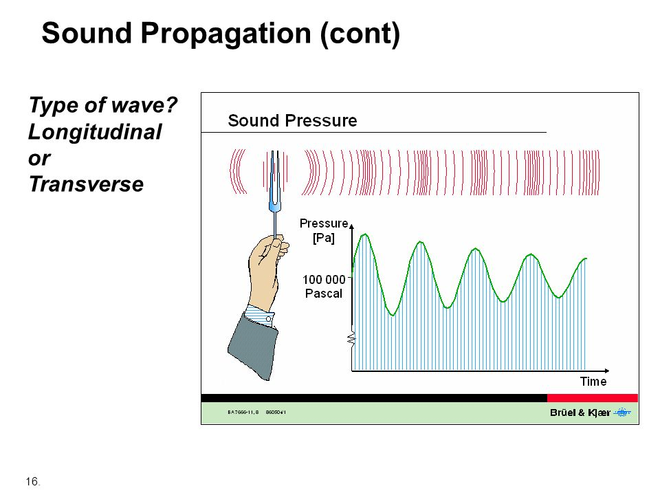 Sound Propagation (cont)