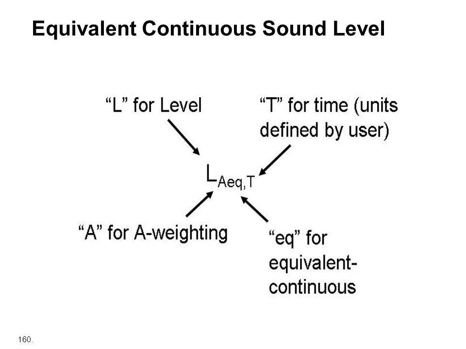 Equivalent Continuous Sound Level