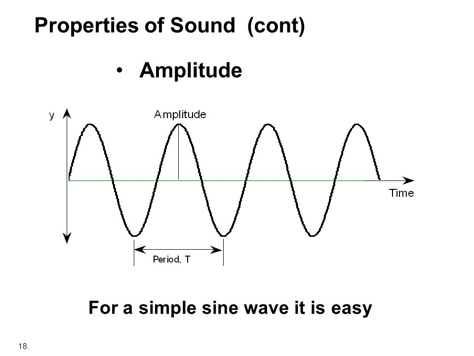 Properties of Sound (cont)