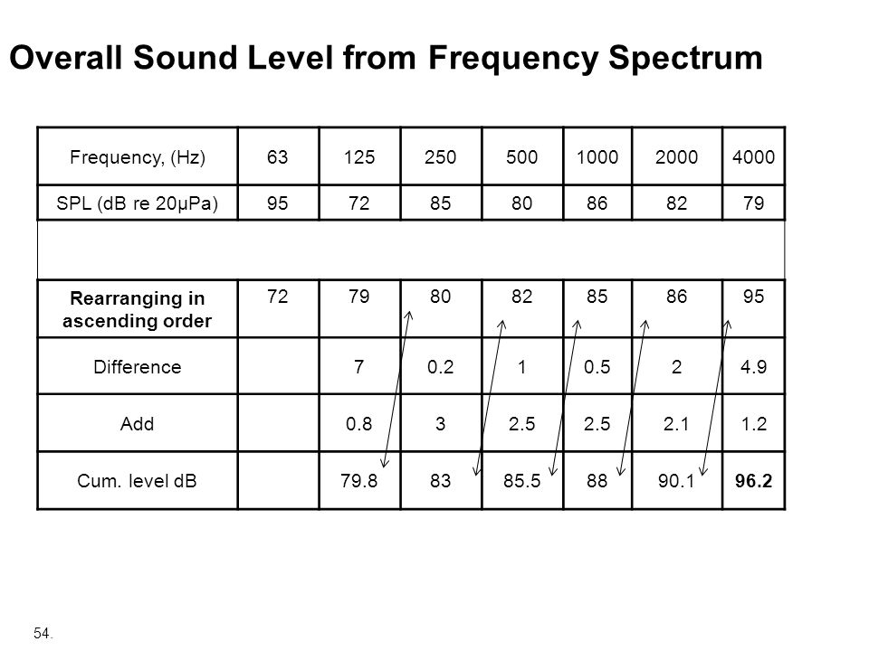 Overall Sound Level from Frequency Spectrum