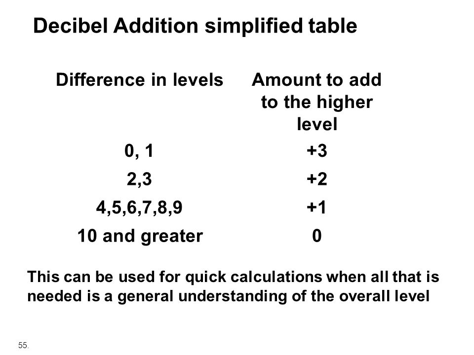 Decibel Addition simplified table