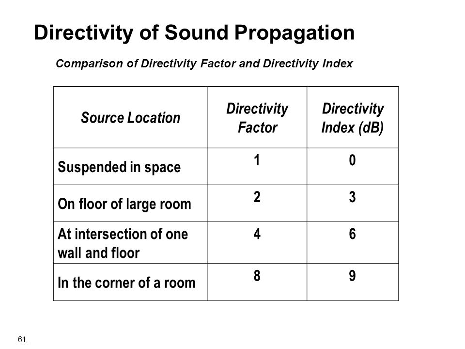 Directivity of Sound Propagation