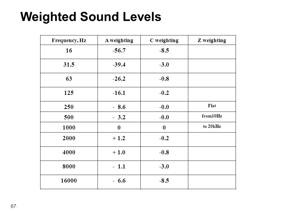 Weighted Sound Levels 16 -56.7 -8.5 31.5 -39.4 -3.0 63 -26.2 -0.8 125
