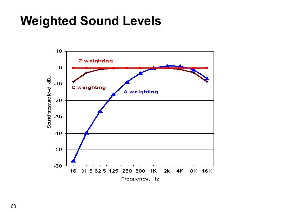 Weighted Sound Levels