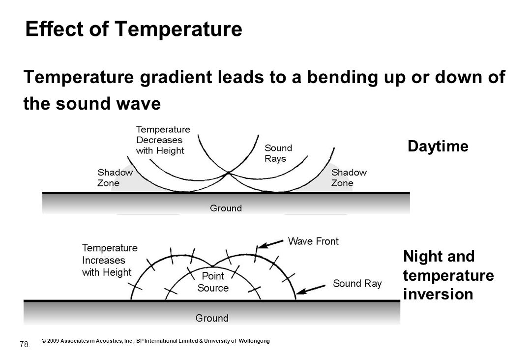 Effect of Temperature Temperature gradient leads to a bending up or down of. the sound wave. Daytime.