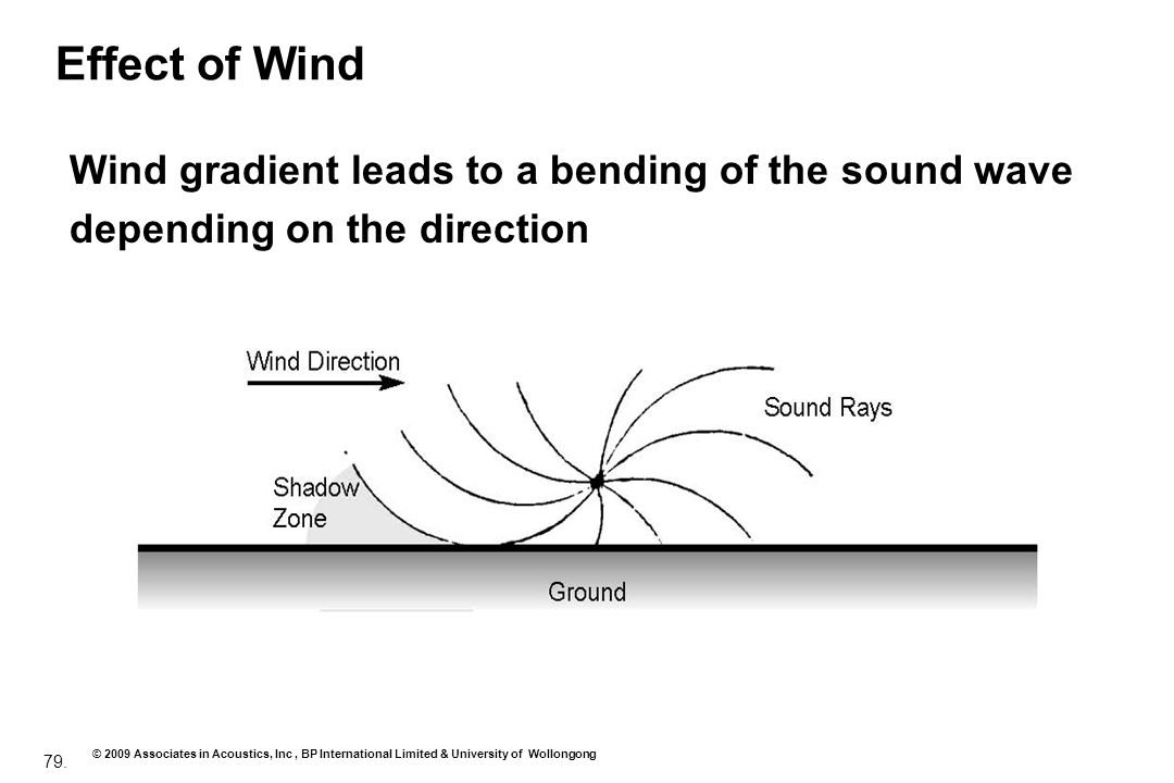 Effect of Wind Wind gradient leads to a bending of the sound wave