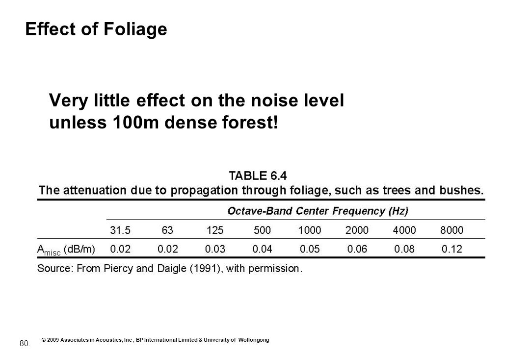 Effect of Foliage Very little effect on the noise level unless 100m dense forest!