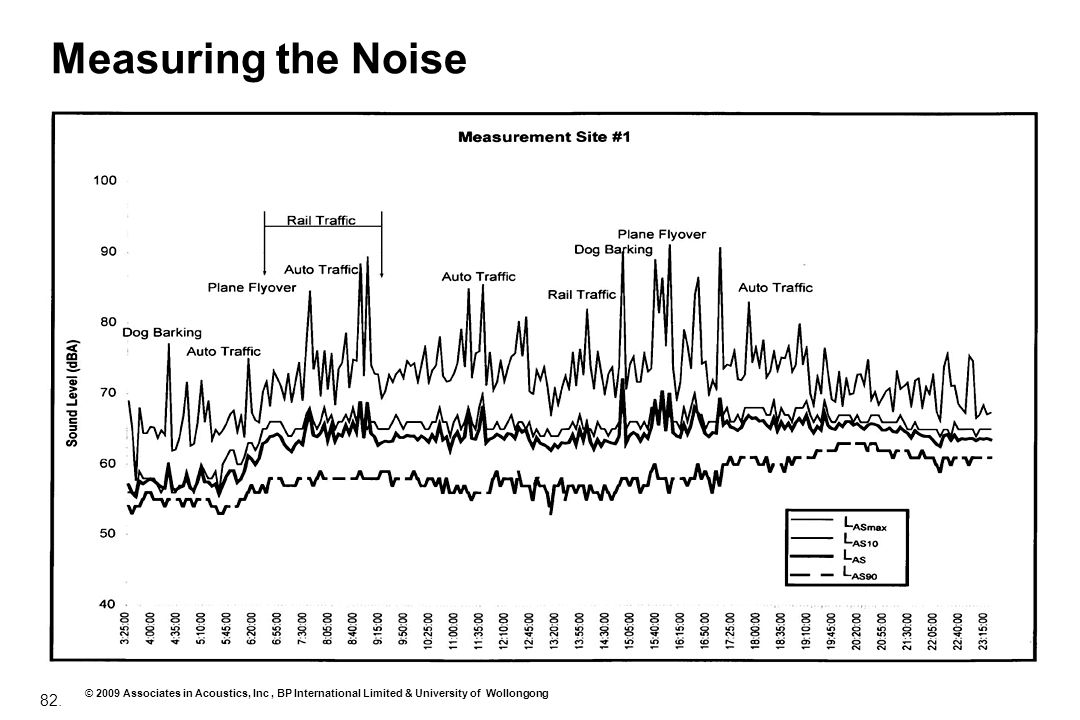 Measuring the Noise