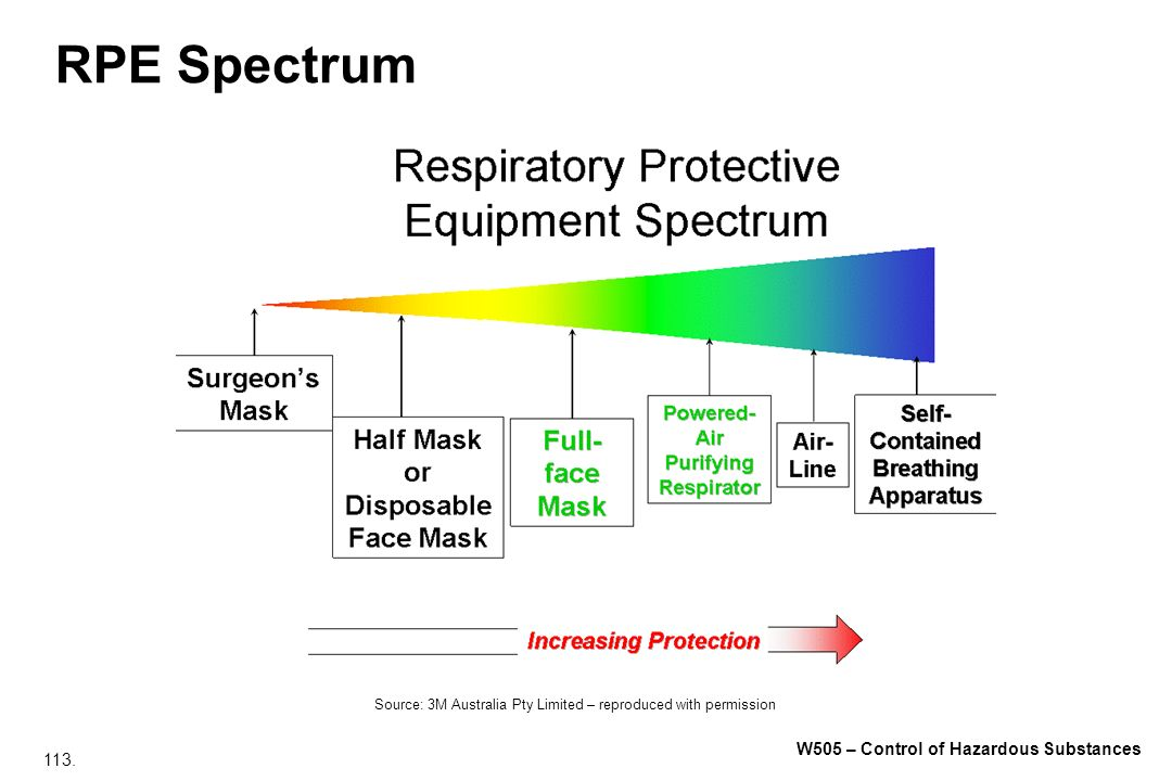 RPE Spectrum Source: 3M Australia Pty Limited – reproduced with permission
