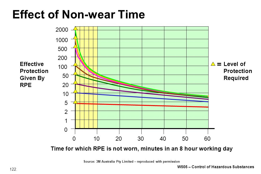 Effect of Non-wear Time