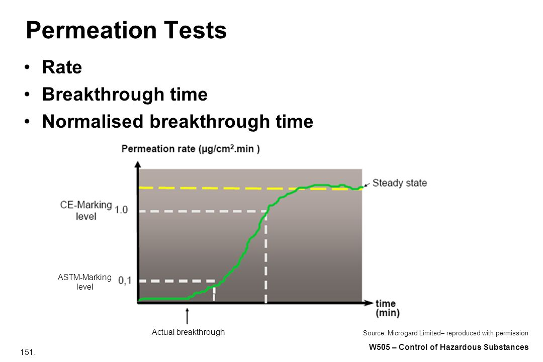 Permeation Tests Rate Breakthrough time Normalised breakthrough time