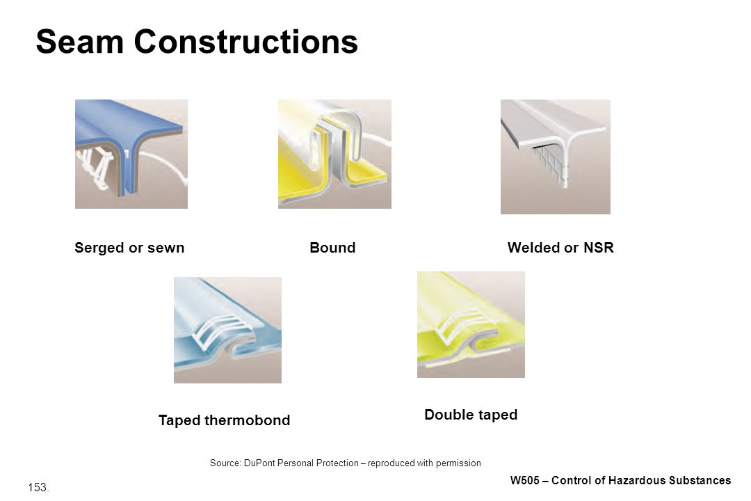 Seam Constructions Serged or sewn Bound Welded or NSR Double taped