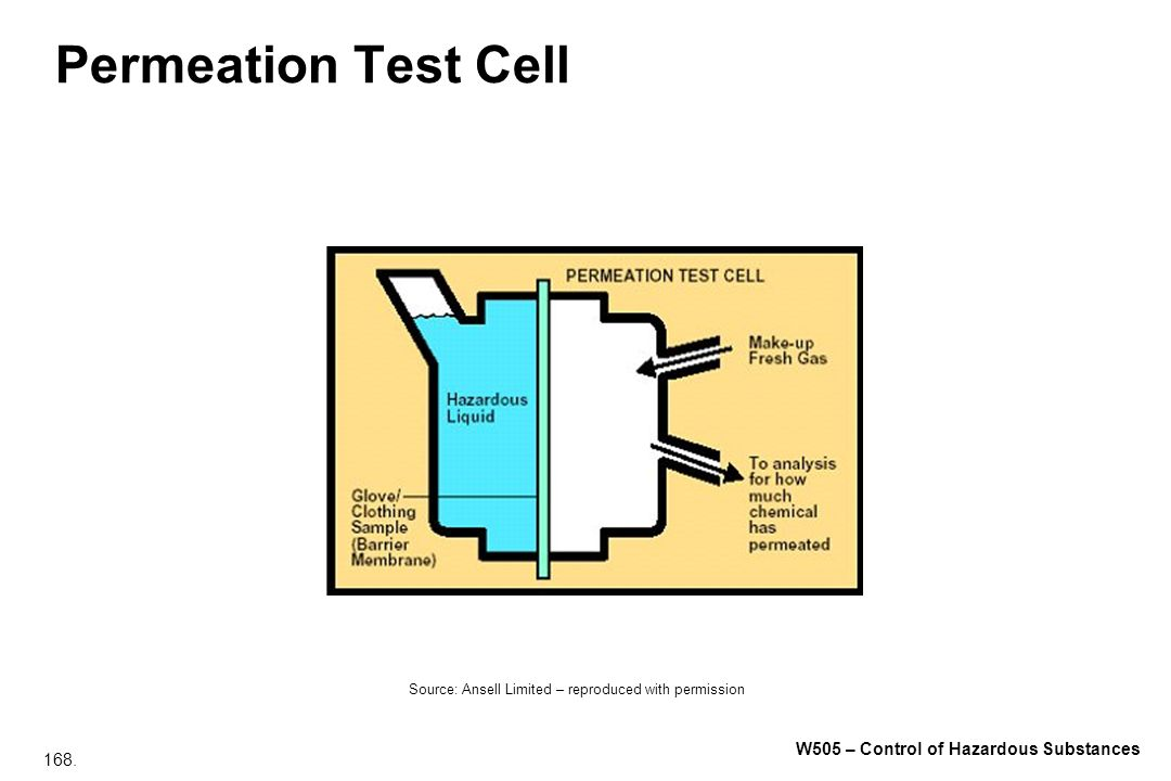 Permeation Test Cell Source: Ansell Limited – reproduced with permission
