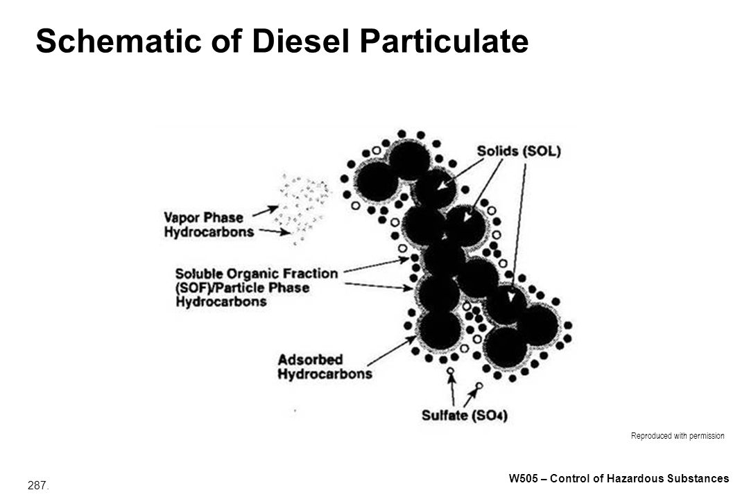 Schematic of Diesel Particulate