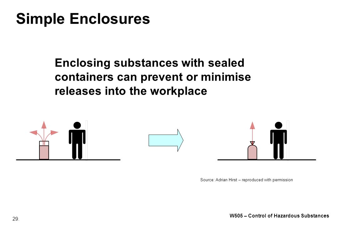 Simple Enclosures Enclosing substances with sealed containers can prevent or minimise releases into the workplace.