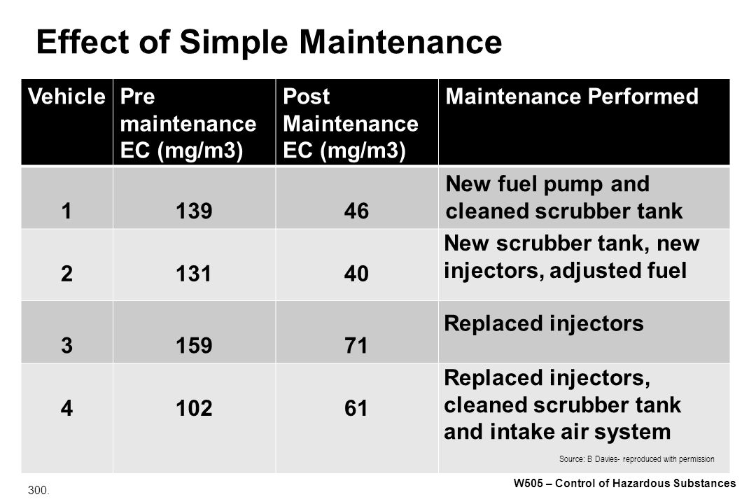 Effect of Simple Maintenance