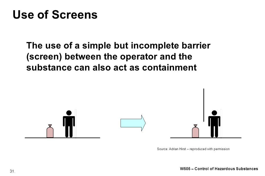 Use of Screens The use of a simple but incomplete barrier (screen) between the operator and the substance can also act as containment.