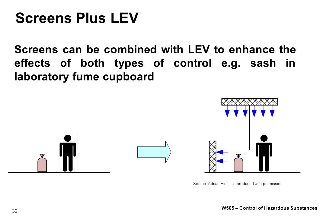 Screens Plus LEV Screens can be combined with LEV to enhance the effects of both types of control e.g. sash in laboratory fume cupboard.