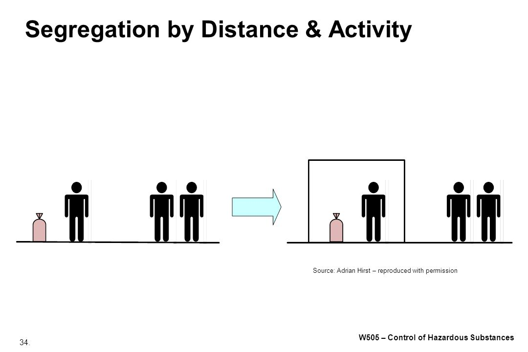 Segregation by Distance & Activity