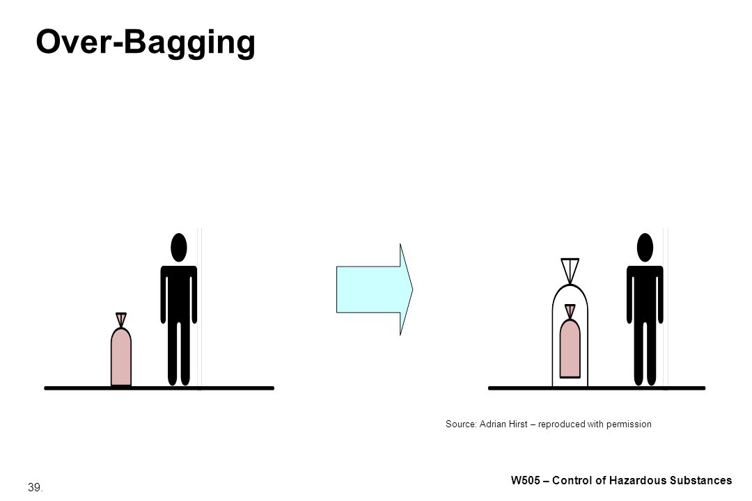 Over-Bagging
