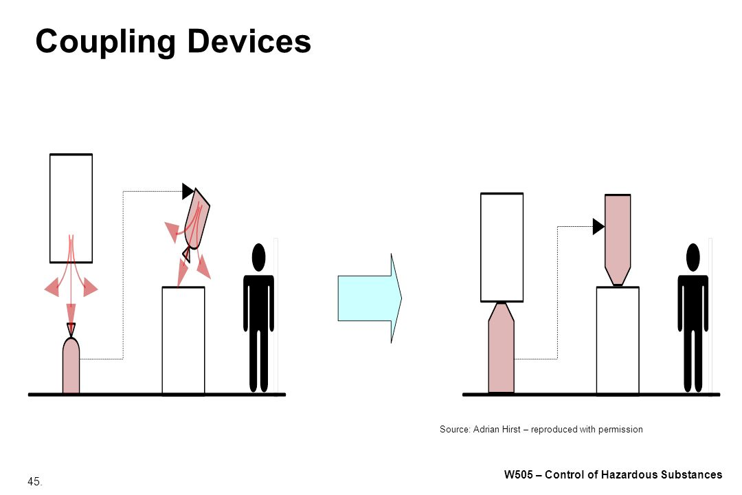 Coupling Devices