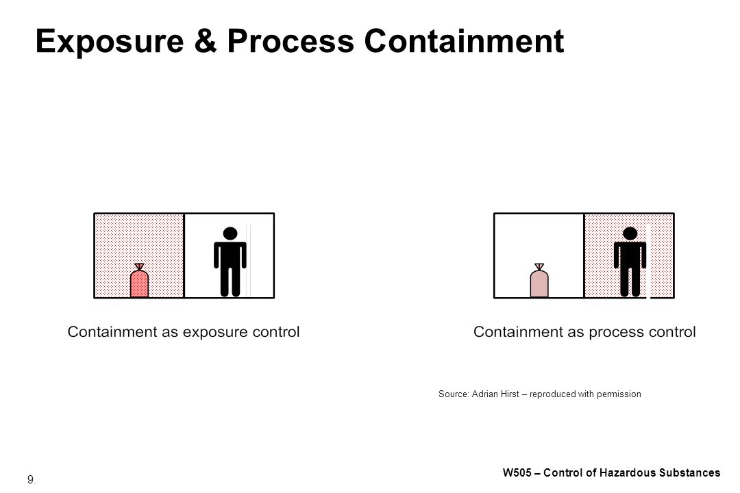 Exposure & Process Containment