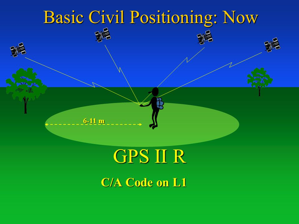 Basic Civil Positioning: Now