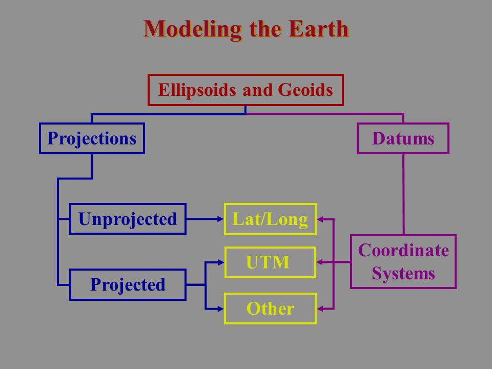 Modeling the Earth Ellipsoids and Geoids Projections Datums