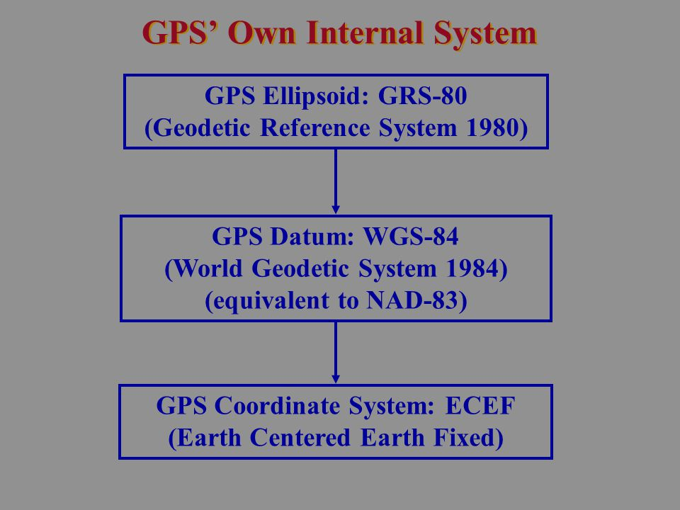 GPS' Own Internal System