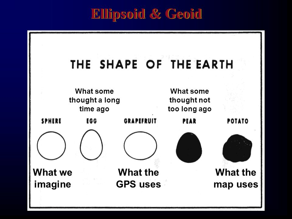Ellipsoid & Geoid What we imagine What the GPS uses map uses What some