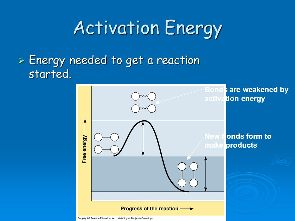 Activation Energy Energy needed to get a reaction started.