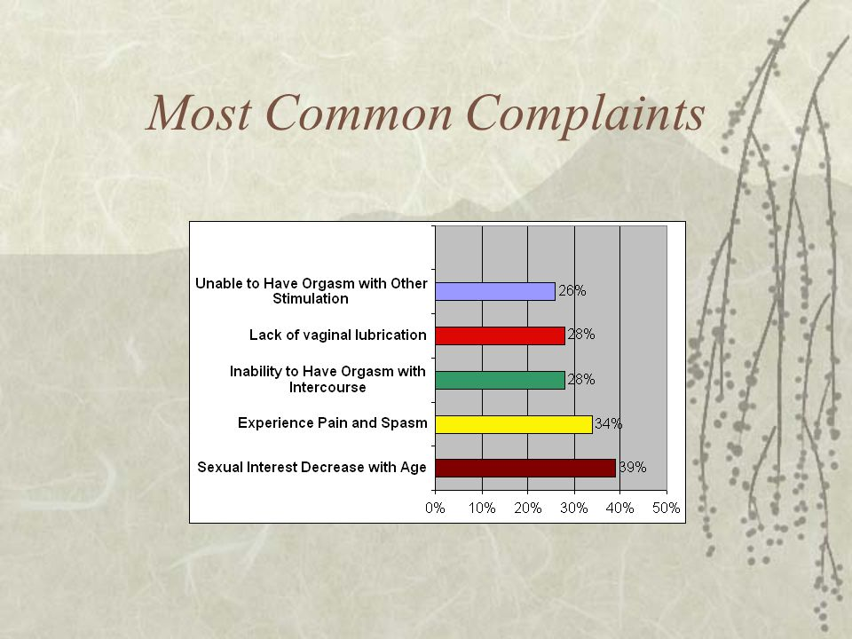 Most Common Complaints