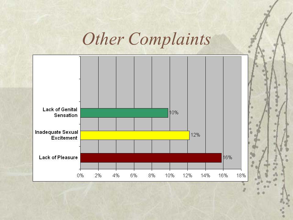 Other Complaints