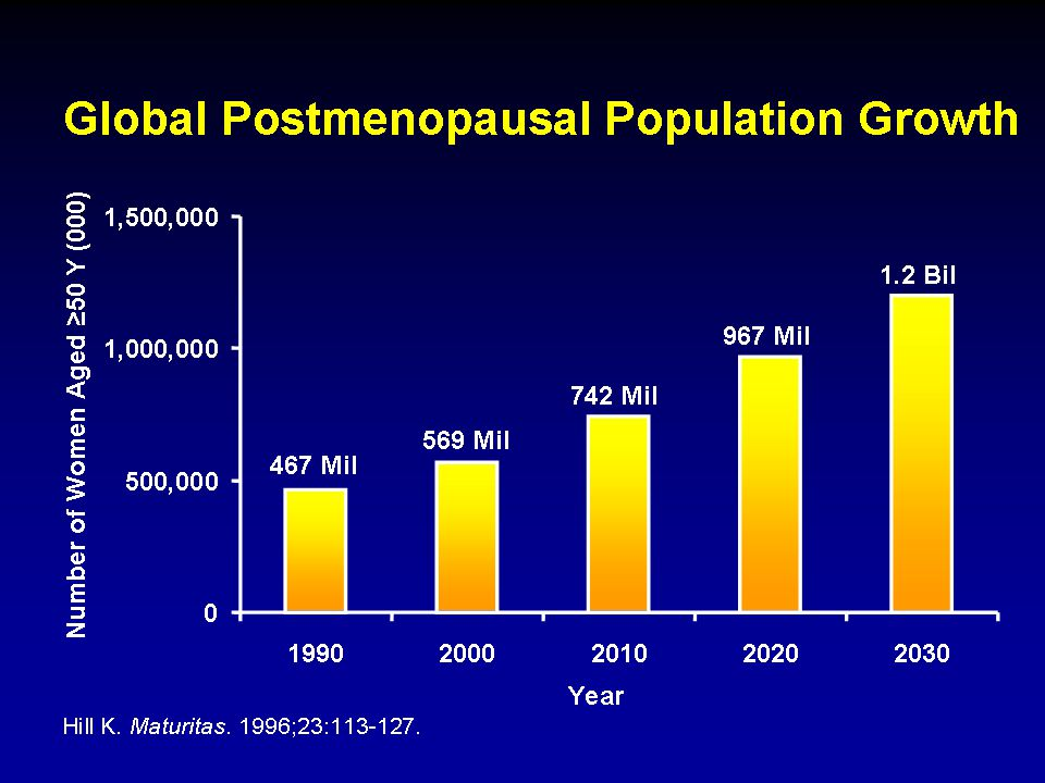 Population demographics were based on the 1993 World Development Report by the World Bank. Projections were made on a regional basis, using assumed levels and age patterns for fertility, mortality, and migration.