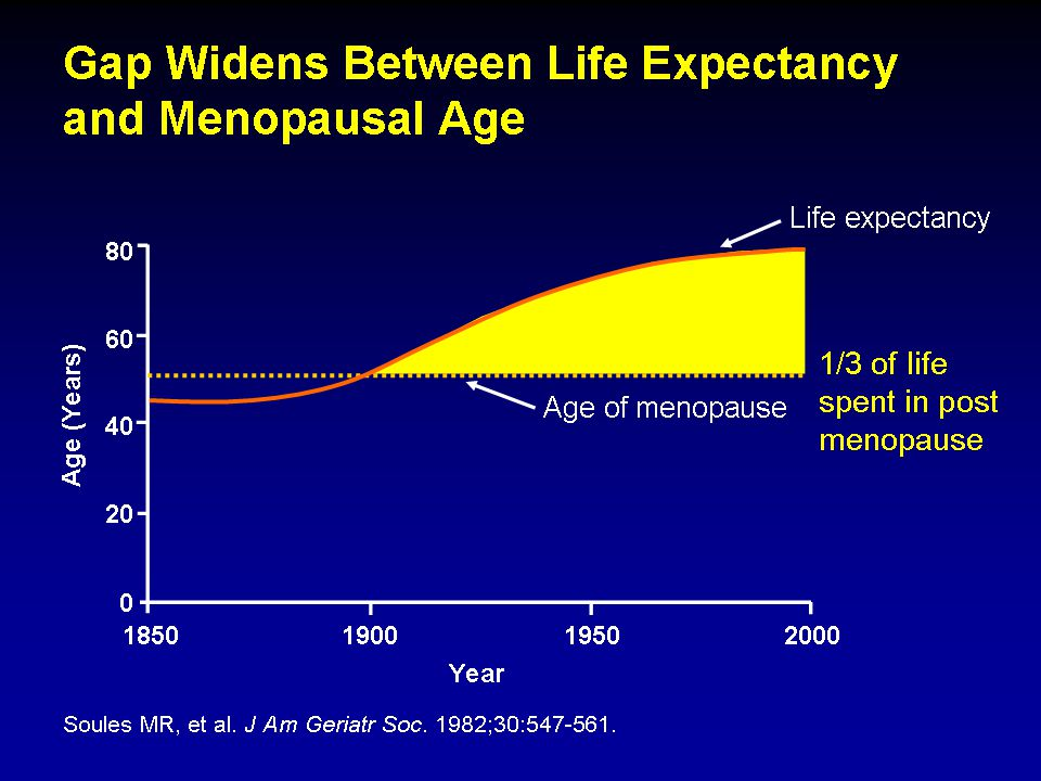 Due to improvements in public health and medicine over the past 150 years, the life expectancy for women in the United States has increased into the late 70s.